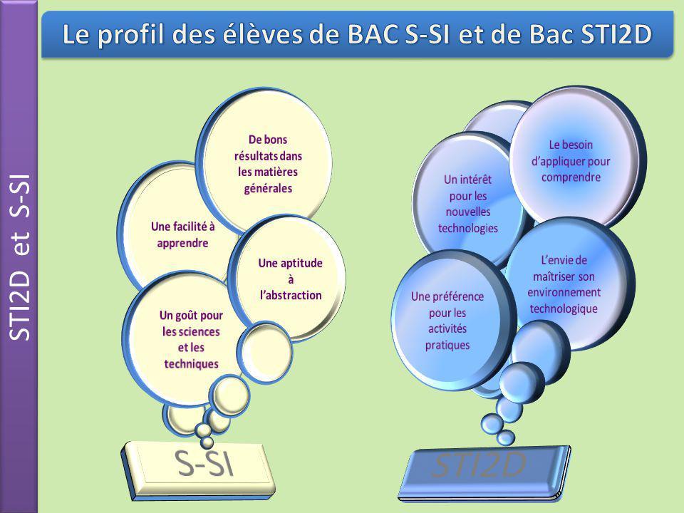 S-SI STI2D Le profil des élèves de BAC S-SI et de Bac STI2D