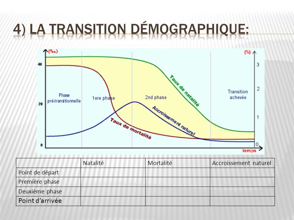 4) La transition Démographique: