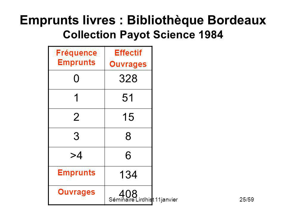 Emprunts livres : Bibliothèque Bordeaux Collection Payot Science 1984