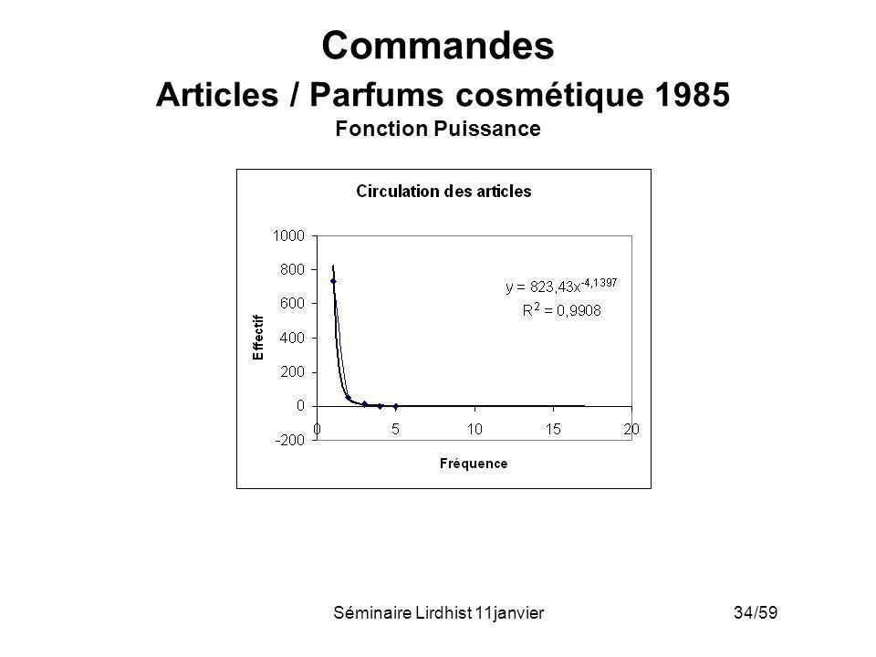 Commandes Articles / Parfums cosmétique 1985 Fonction Puissance