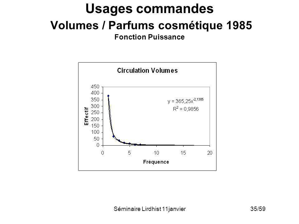 Usages commandes Volumes / Parfums cosmétique 1985 Fonction Puissance