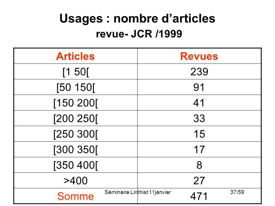 Usages : nombre d'articles revue- JCR /1999