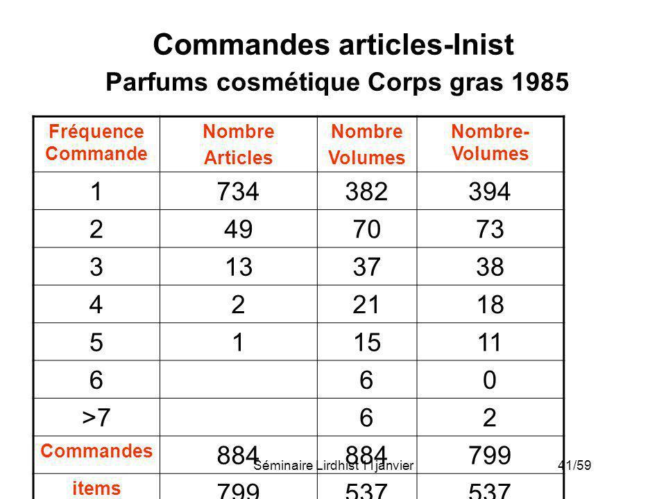 Commandes articles-Inist Parfums cosmétique Corps gras 1985