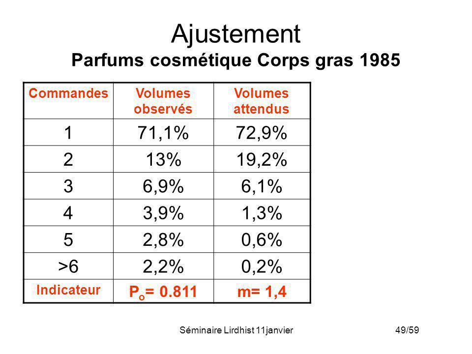 Ajustement Parfums cosmétique Corps gras 1985