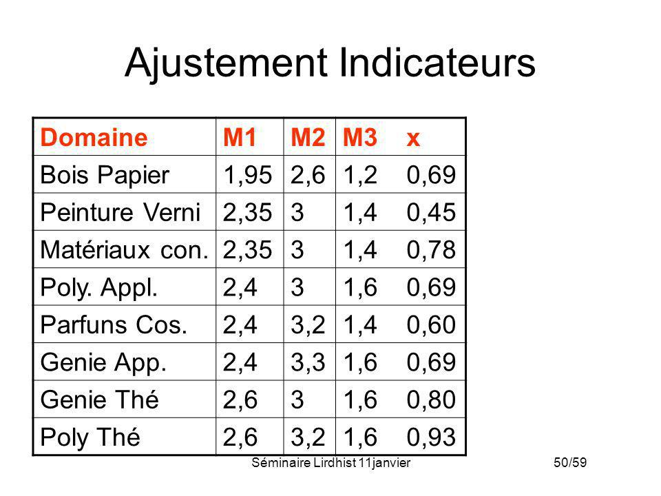 Ajustement Indicateurs