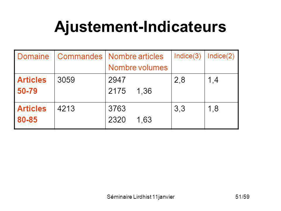 Ajustement-Indicateurs