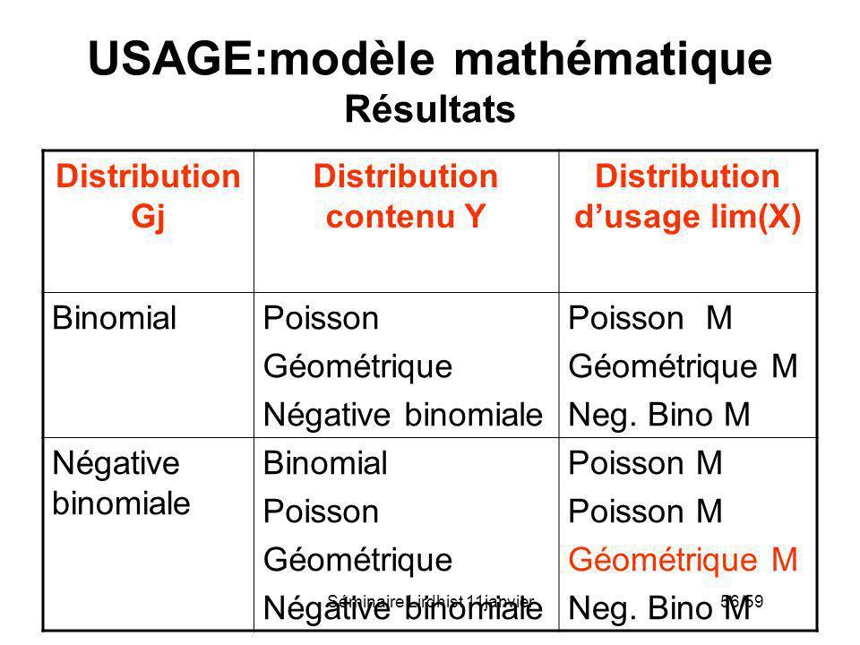 USAGE:modèle mathématique Résultats