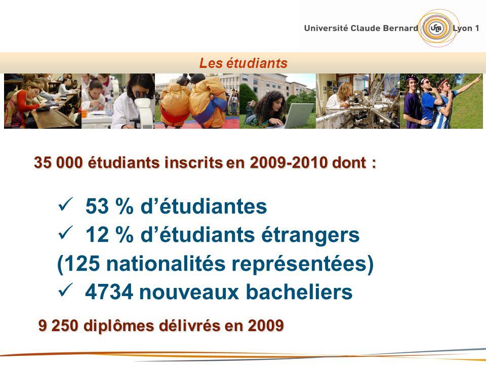 12 % d'étudiants étrangers (125 nationalités représentées)