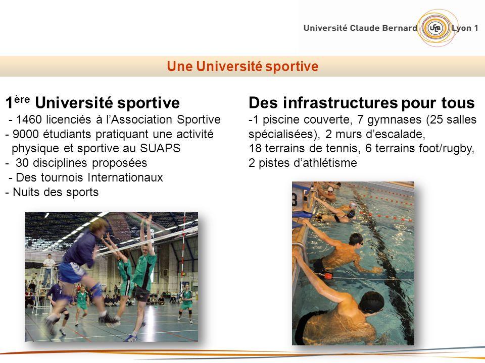 Une Université sportive