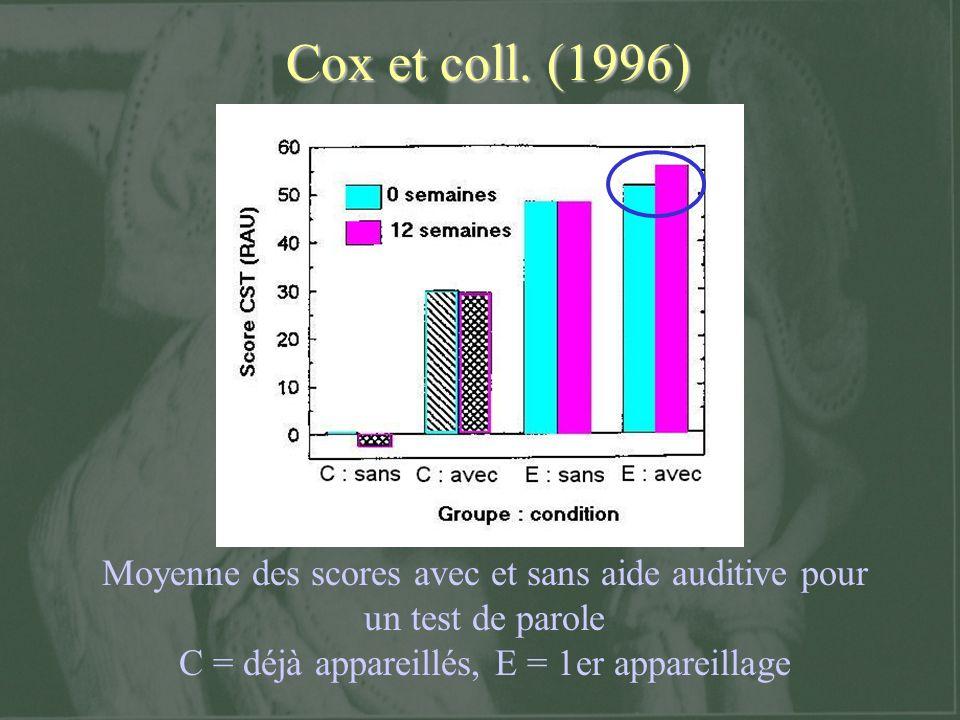 Cox et coll. (1996) Ils ont testés 22 sujets atteints d 'une surdité bilatérale, lors d 'une premier appareillage monaural.
