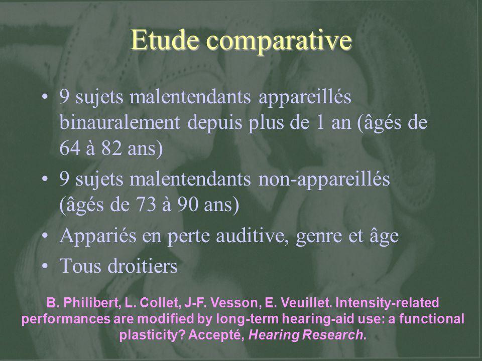 Etude comparative 9 sujets malentendants appareillés binauralement depuis plus de 1 an (âgés de 64 à 82 ans)