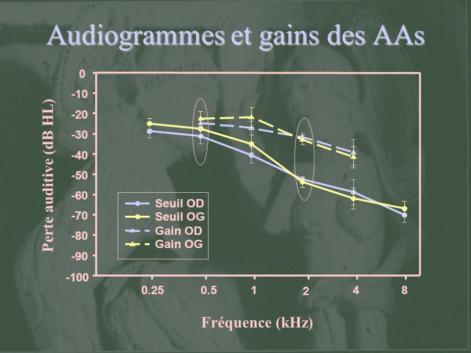 Audiogrammes et gains des AAs