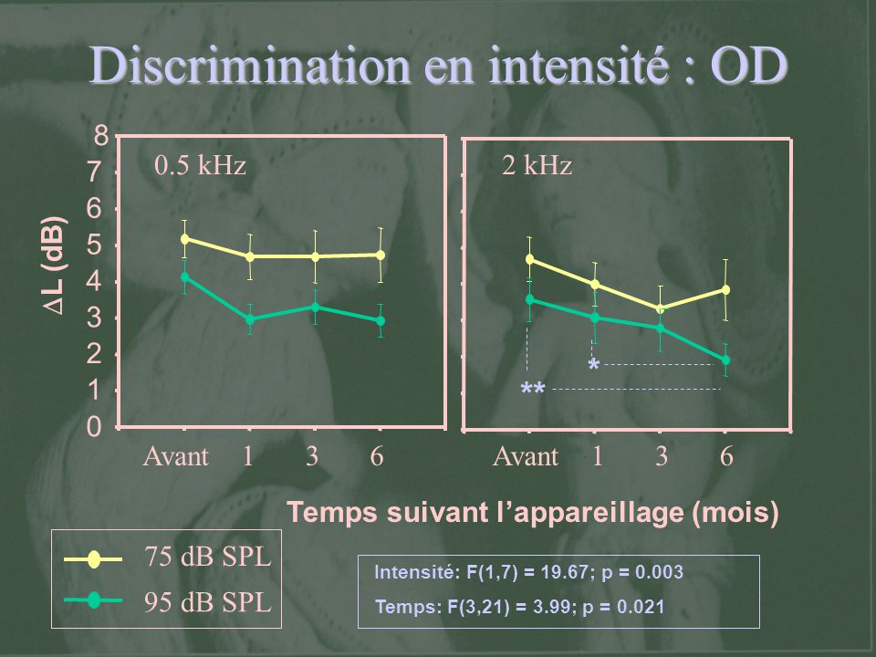 Discrimination en intensité : OD