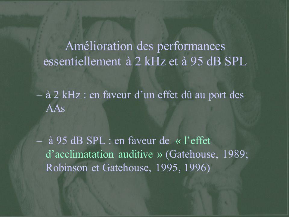 Amélioration des performances essentiellement à 2 kHz et à 95 dB SPL
