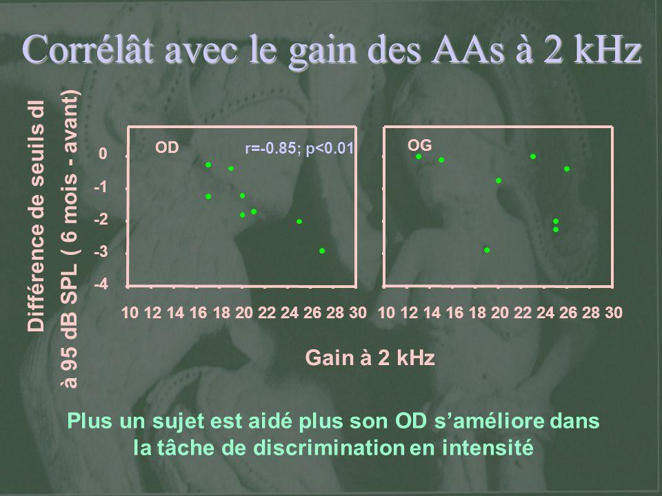 Corrélât avec le gain des AAs à 2 kHz