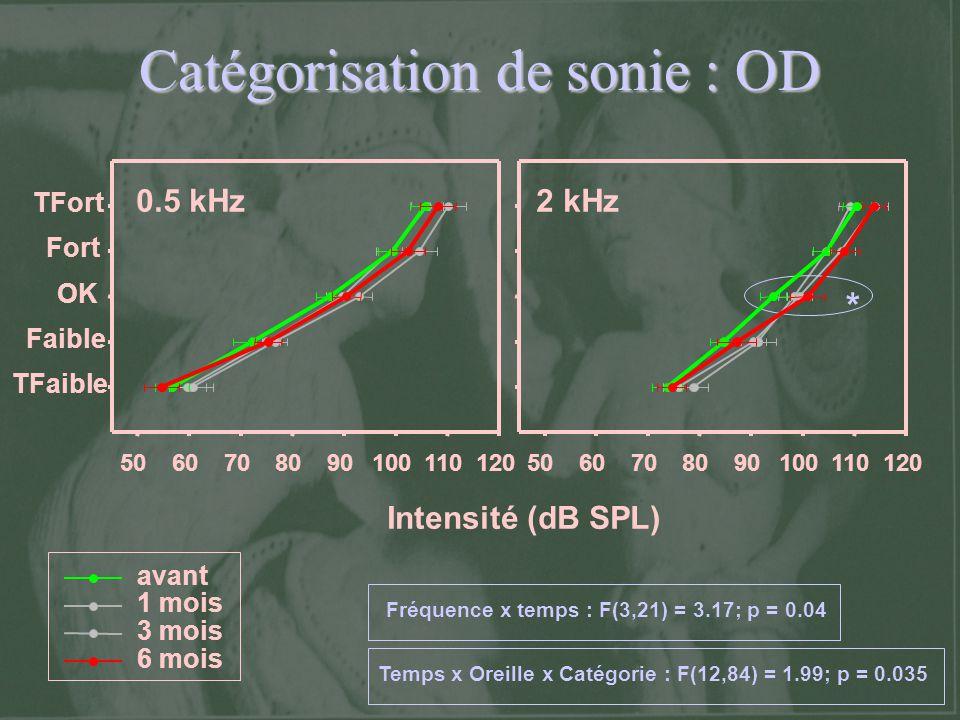 Catégorisation de sonie : OD