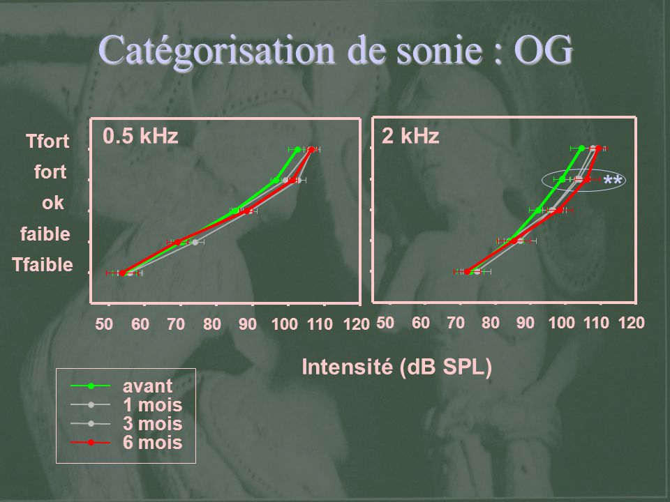 Catégorisation de sonie : OG