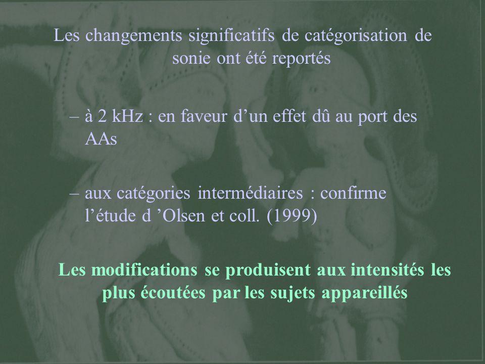 Les changements significatifs de catégorisation de sonie ont été reportés
