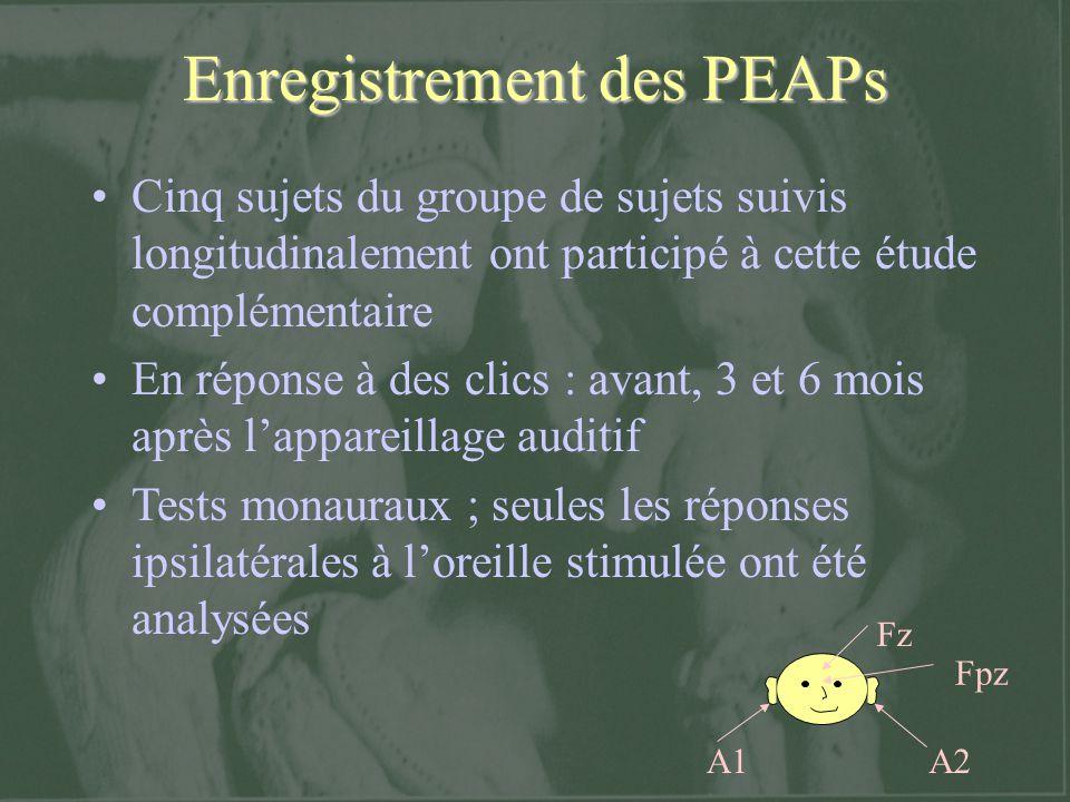 Enregistrement des PEAPs