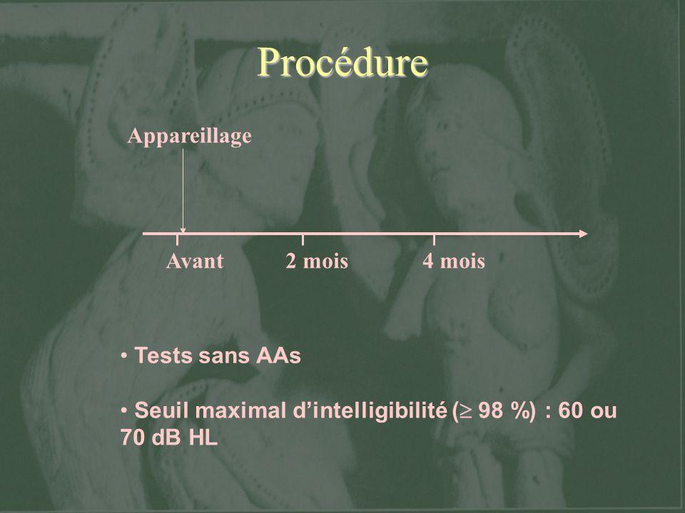 Procédure Avant 2 mois 4 mois Appareillage Tests sans AAs
