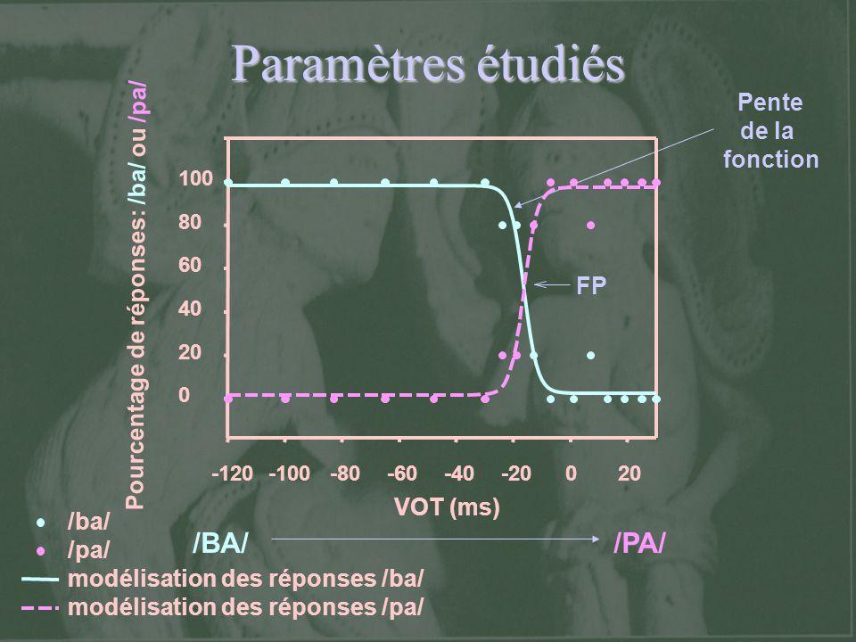 Paramètres étudiés /BA/ /PA/ VOT (ms)
