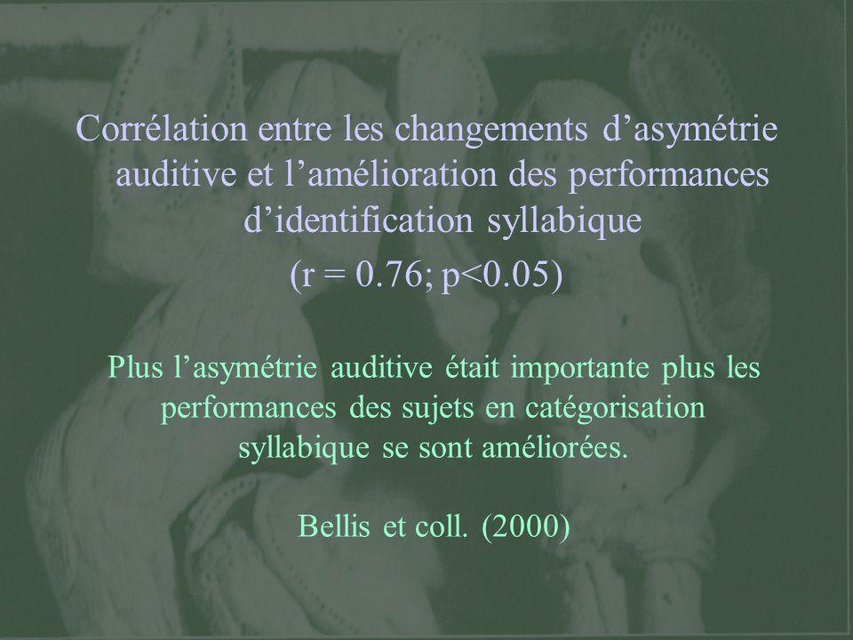 Corrélation entre les changements d'asymétrie auditive et l'amélioration des performances d'identification syllabique