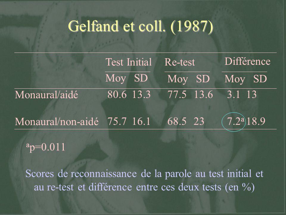 Gelfand et coll. (1987) Monaural/aidé Monaural/non-aidé 80.6 75.7 13.3