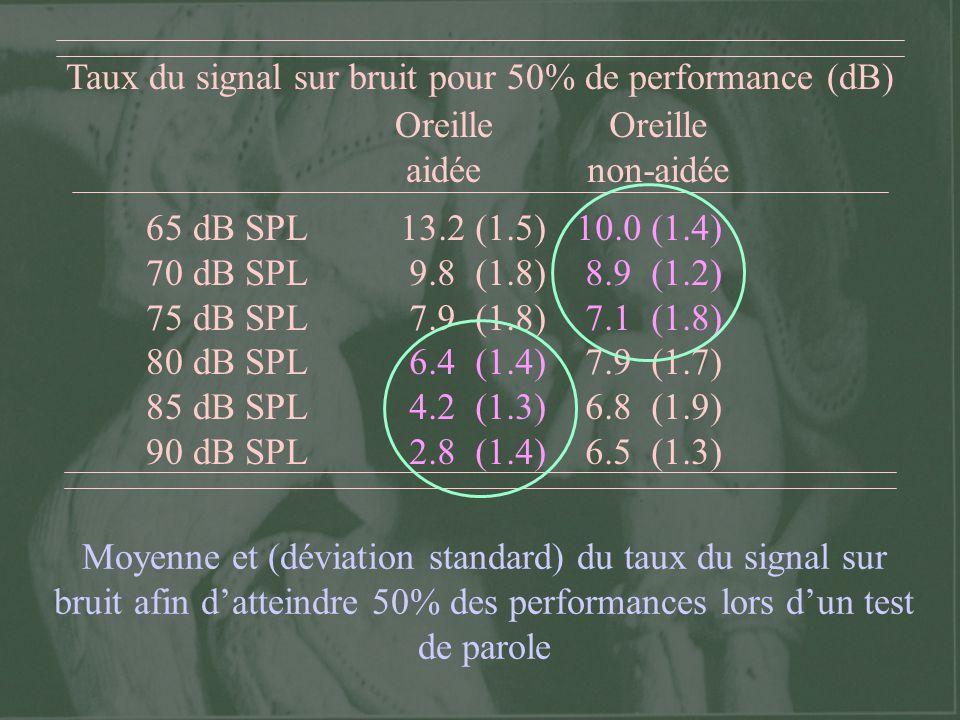 Taux du signal sur bruit pour 50% de performance (dB) Oreille aidée