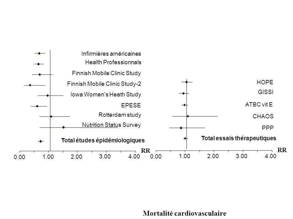 Total essais thérapeutiques Total études épidémiologiques