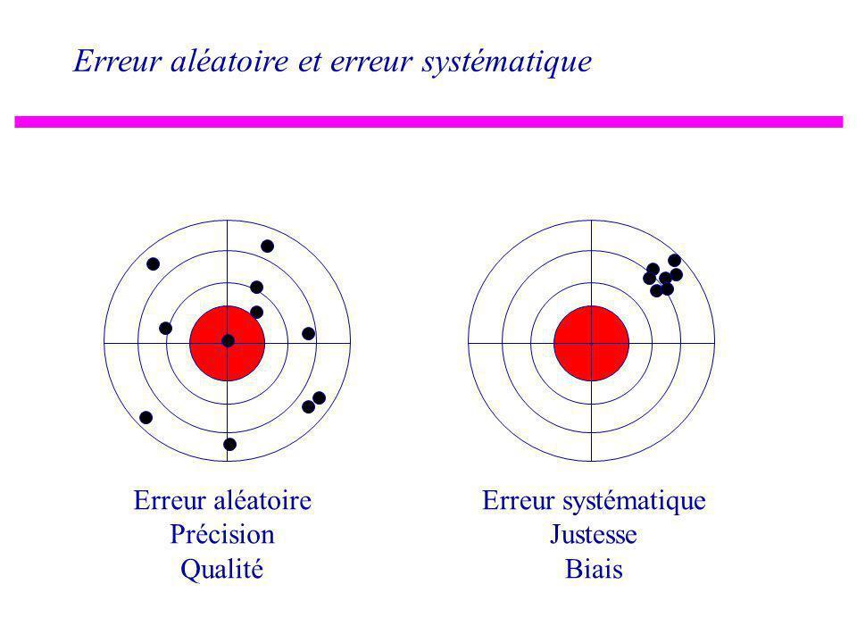 Erreur aléatoire et erreur systématique