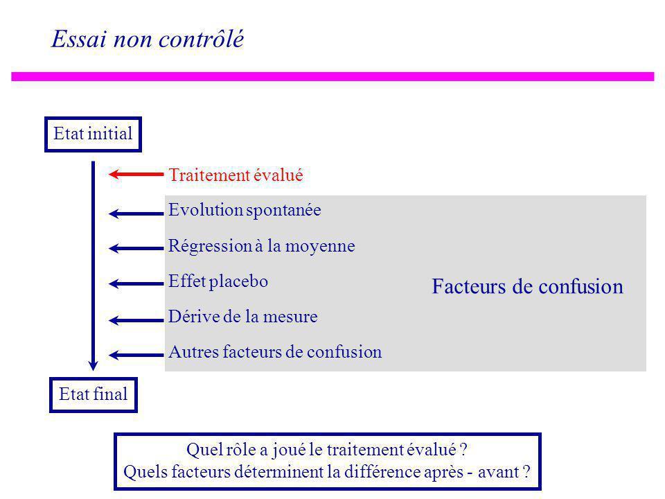 Essai non contrôlé Facteurs de confusion Etat initial