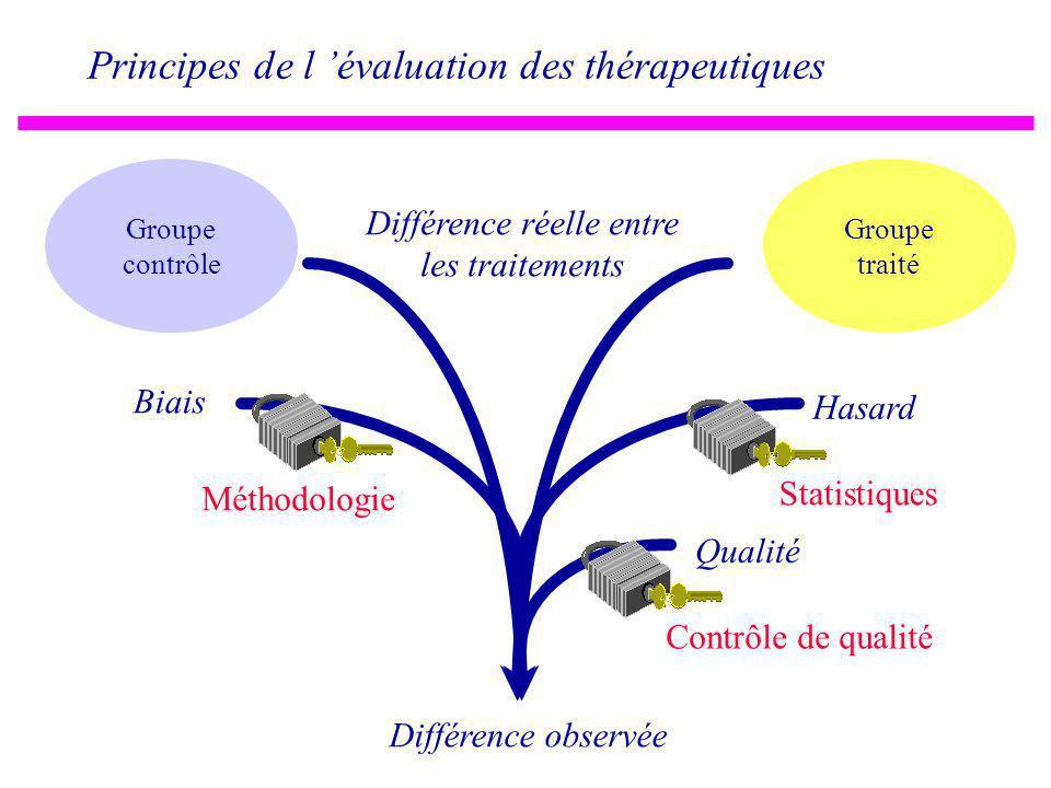Différence réelle entre les traitements