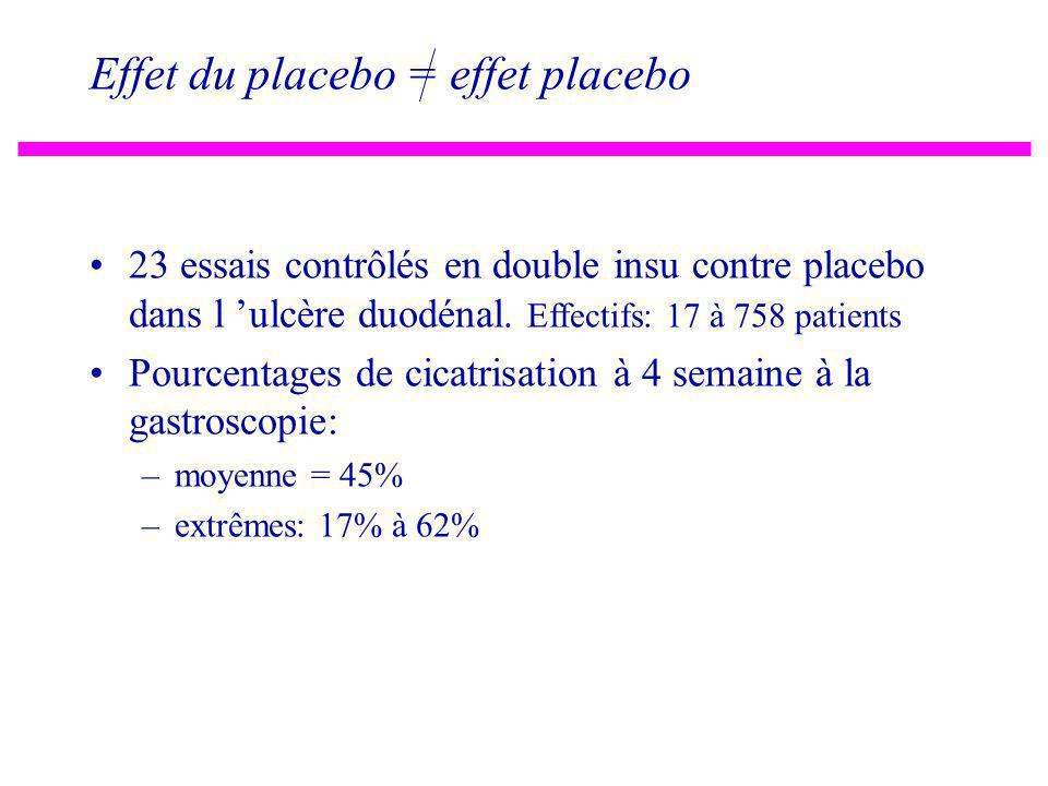Effet du placebo = effet placebo