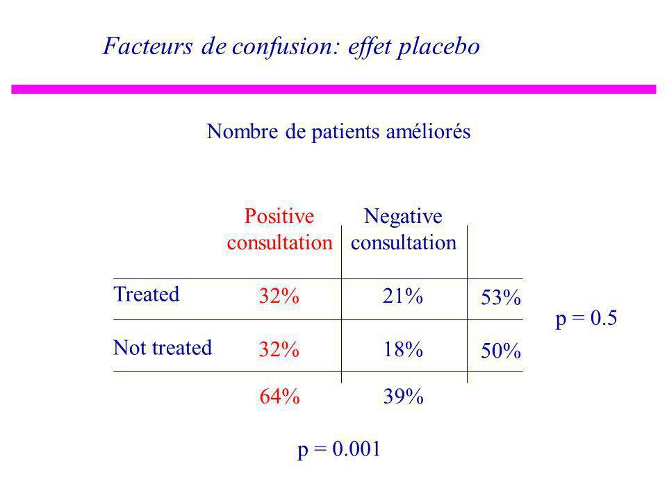 Facteurs de confusion: effet placebo