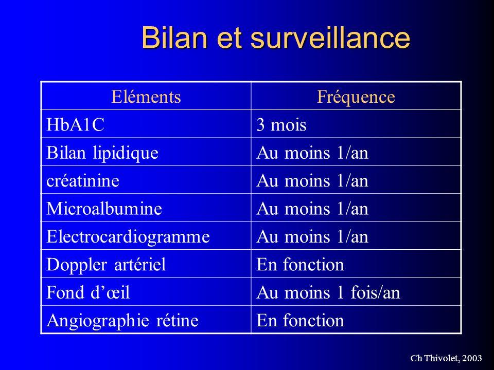 Bilan et surveillance Eléments Fréquence HbA1C 3 mois Bilan lipidique
