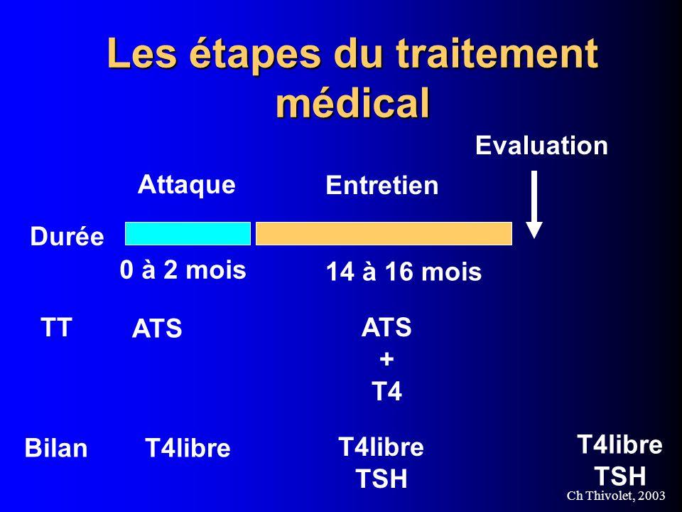 Les étapes du traitement médical
