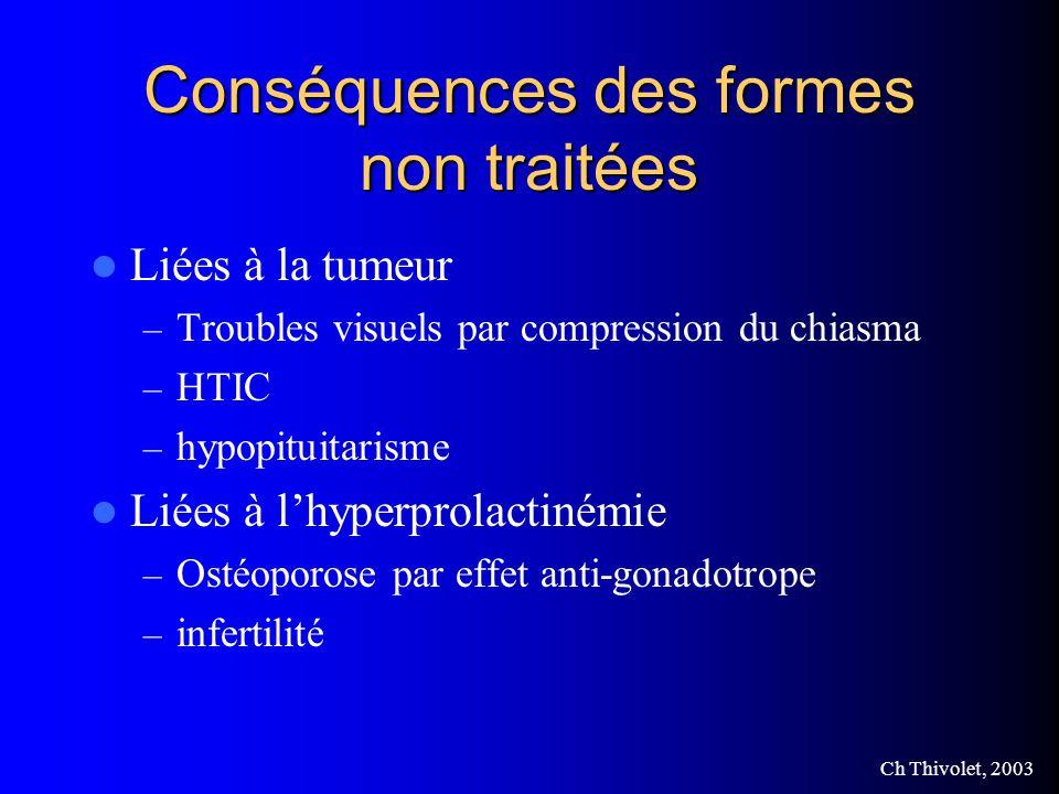 Conséquences des formes non traitées