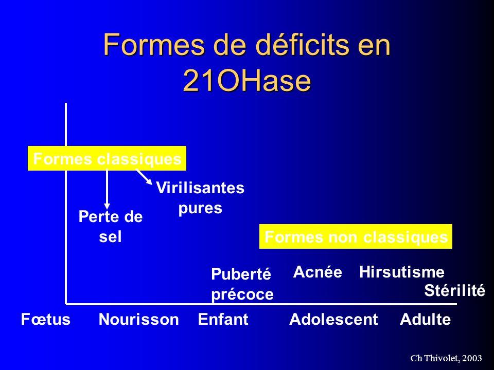 Formes de déficits en 21OHase