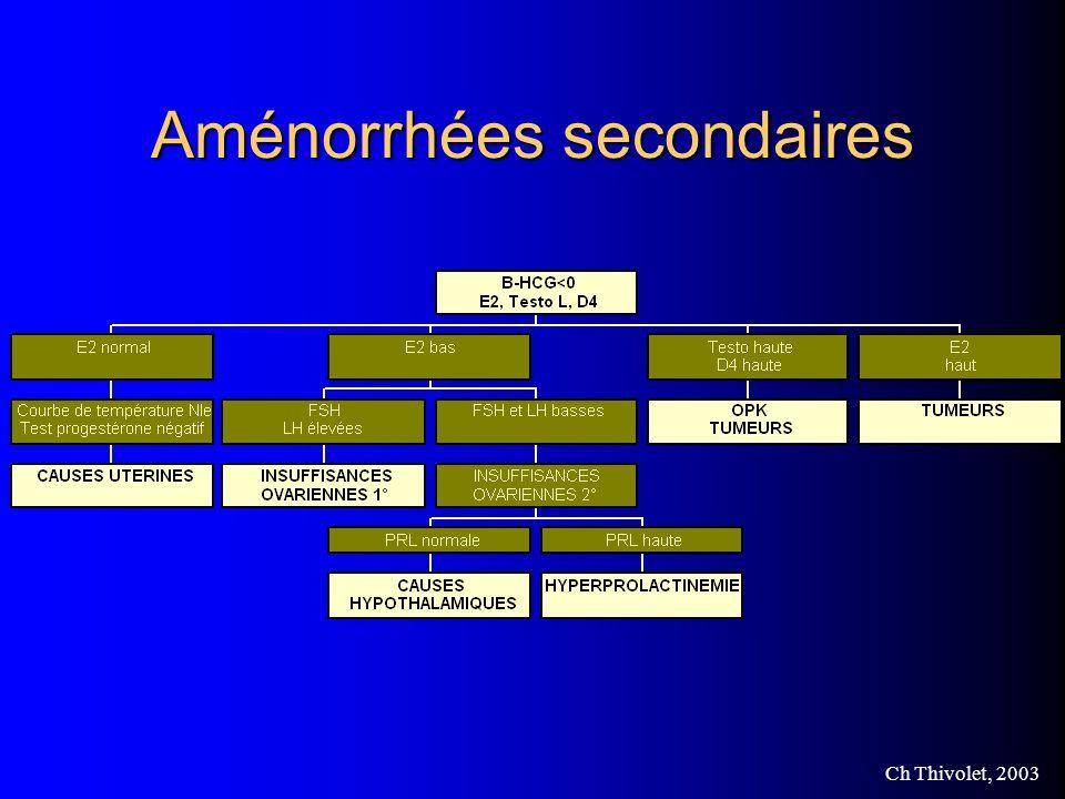Aménorrhées secondaires
