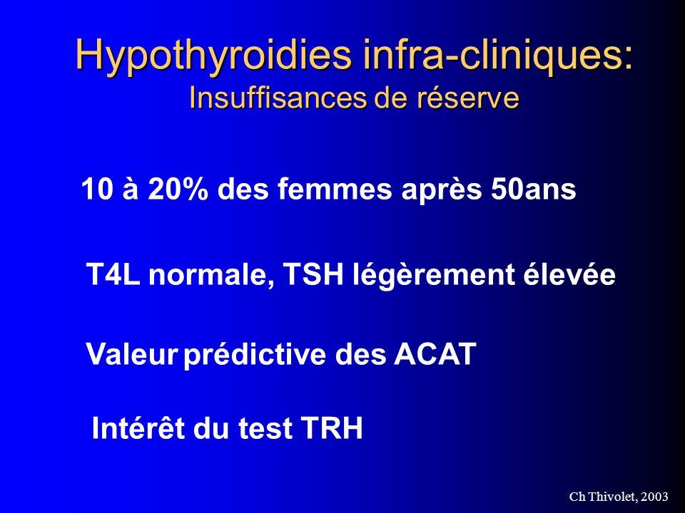 Hypothyroidies infra-cliniques: Insuffisances de réserve