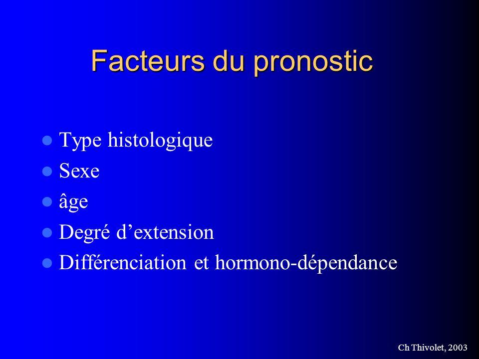 Facteurs du pronostic Type histologique Sexe âge Degré d'extension