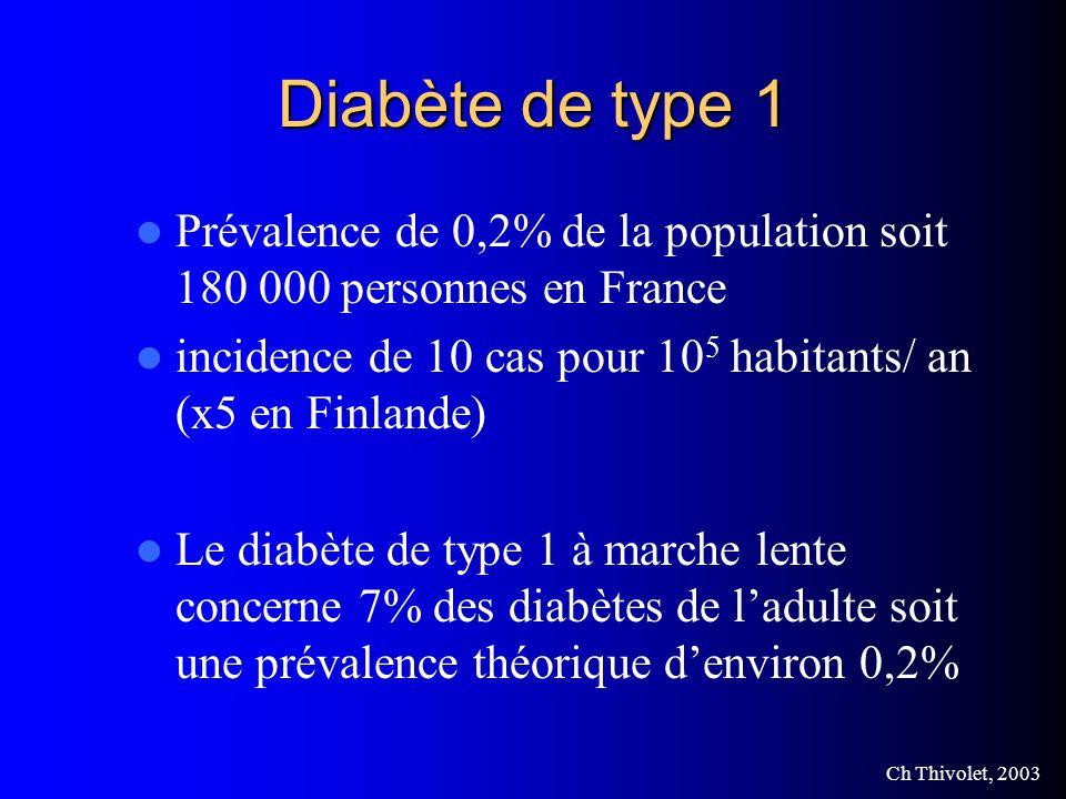 Diabète de type 1 Prévalence de 0,2% de la population soit 180 000 personnes en France. incidence de 10 cas pour 105 habitants/ an (x5 en Finlande)