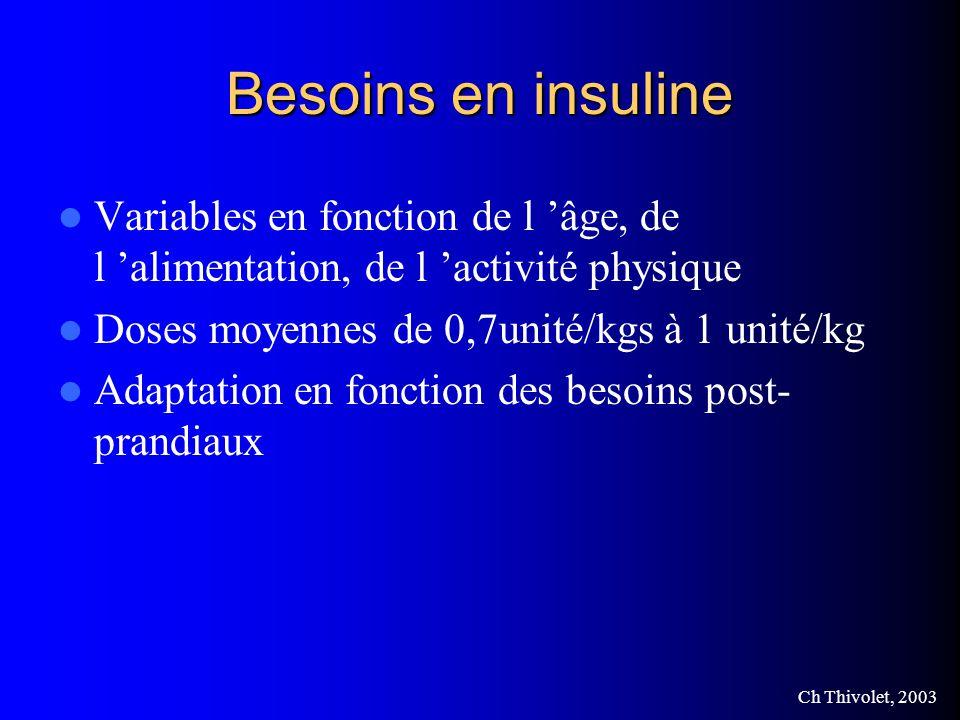 Besoins en insuline Variables en fonction de l 'âge, de l 'alimentation, de l 'activité physique. Doses moyennes de 0,7unité/kgs à 1 unité/kg.