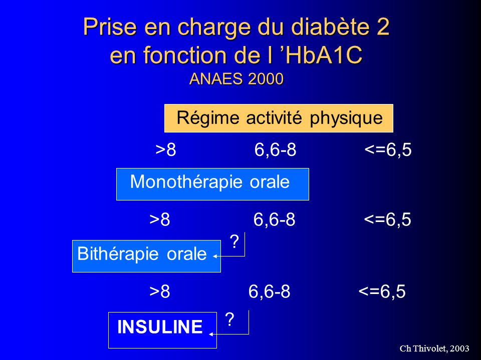 Prise en charge du diabète 2 en fonction de l 'HbA1C ANAES 2000