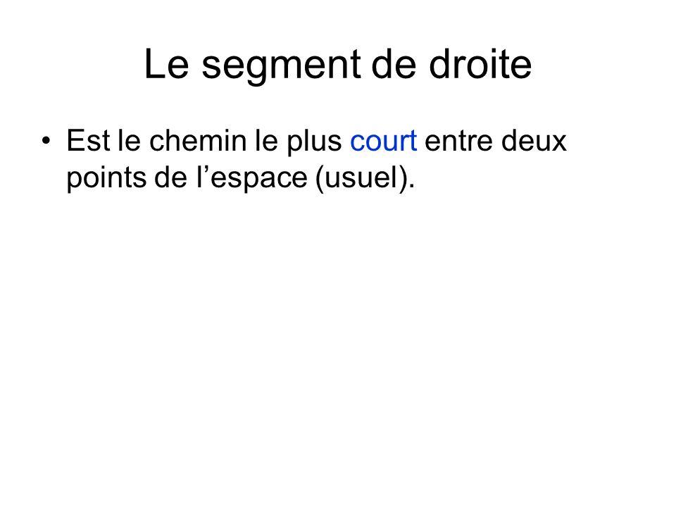 Le segment de droite Est le chemin le plus court entre deux points de l'espace (usuel).