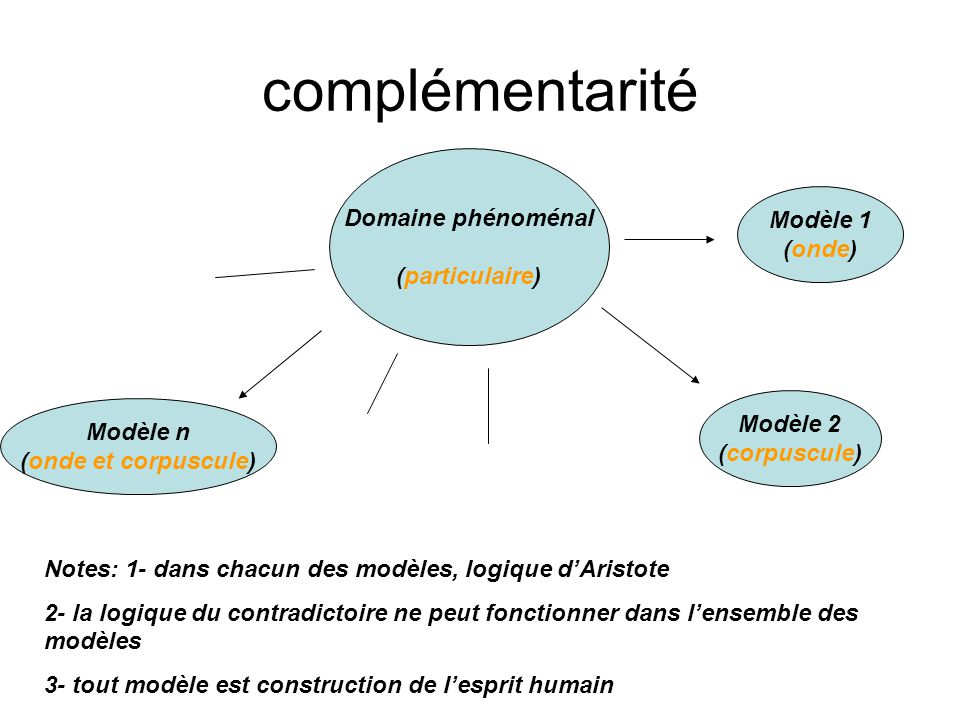 complémentarité Domaine phénoménal Modèle 1 (particulaire) (onde)
