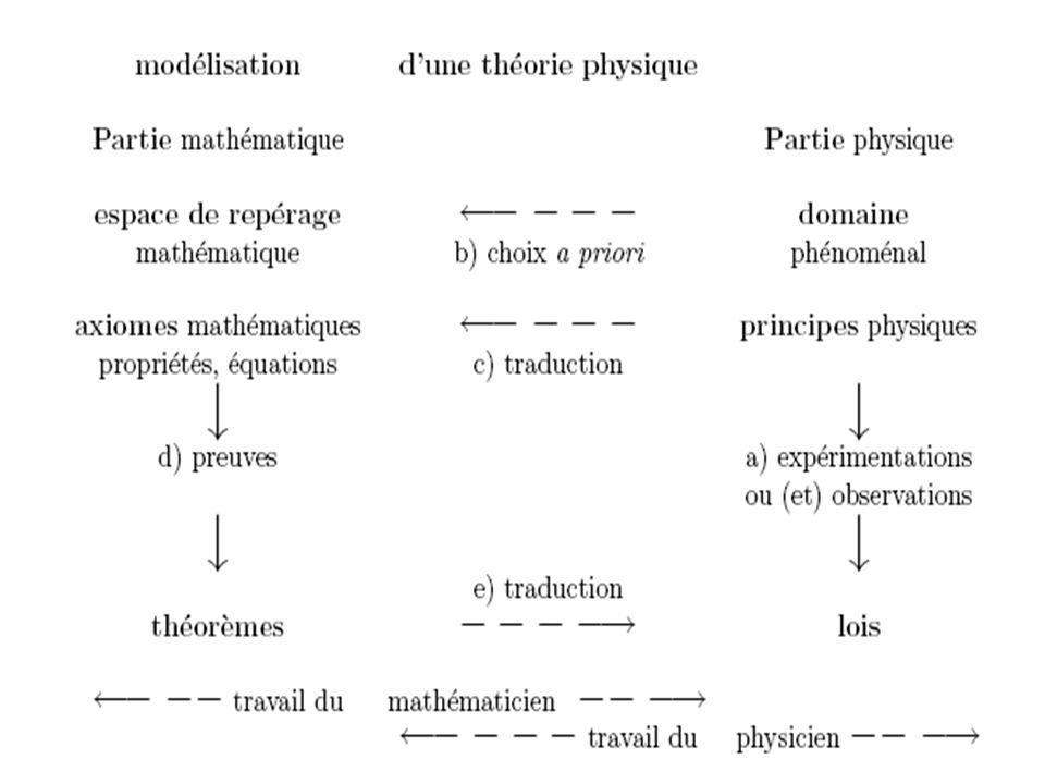 Espace de repérage, domaine phénoménal : expressions de G.G.Granger