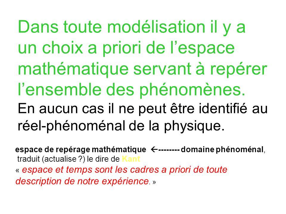 Dans toute modélisation il y a un choix a priori de l'espace mathématique servant à repérer l'ensemble des phénomènes. En aucun cas il ne peut être identifié au réel-phénoménal de la physique.