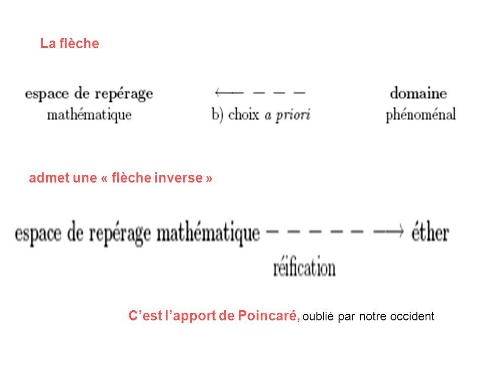La flèche admet une « flèche inverse » C'est l'apport de Poincaré, oublié par notre occident