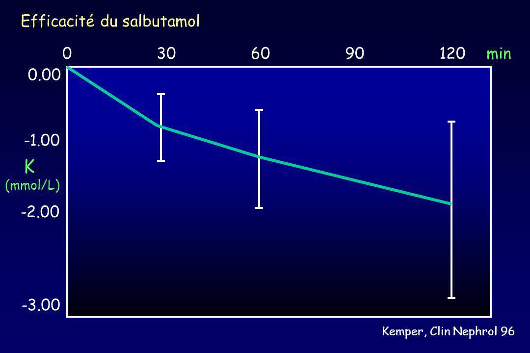 K Efficacité du salbutamol 0 30 60 90 120 min 0.00 -1.00 -2.00 -3.00